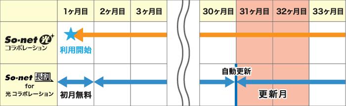 so-net長割for光コラボレーションの更新月イメージ