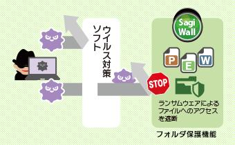 日本固有のネットの脅威に対応
