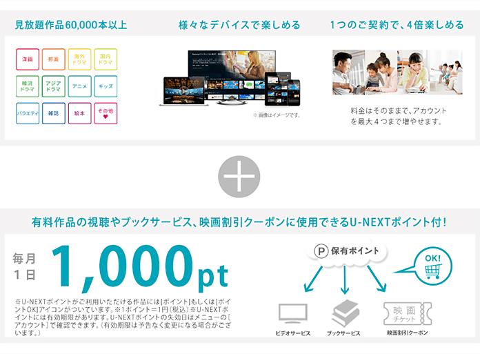 U-NEXT for So-netのポイントや利用可能機器のイメージ